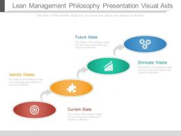 Lean Management Philosophy Presentation Visual Aids