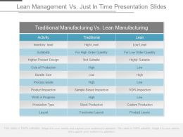 Lean Management Vs Jit Presentation Slides
