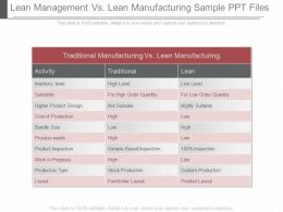 Lean Management Vs Lean Manufacturing Sample Ppt Files
