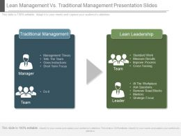 Lean Management Vs Traditional Management Presentation Slides