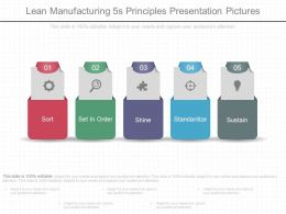 Lean Manufacturing 5s Principles Presentation Pictures