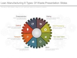 Lean Manufacturing 8 Types Of Waste Presentation Slides