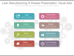 Lean Manufacturing 8 Wastes Presentation Visual Aids