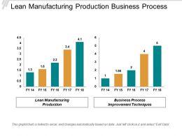 Lean Manufacturing Production Business Process Improvement Techniques Process Improvement Cpb