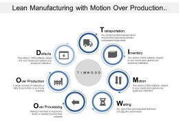 Lean Manufacturing With Motion Over Production Inventory And Transportation