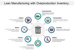 Lean Manufacturing With Overproduction Inventory Waiting And Motion