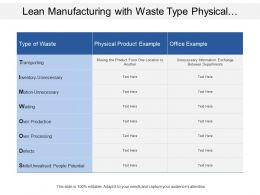 Lean Manufacturing With Waste Type Physical Product And Office Example
