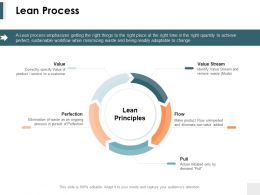 Lean Process Ppt Powerpoint Presentation Infographics Templates