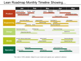 Lean Roadmap Monthly Timeline Showing Customer Testing Engineering And Design