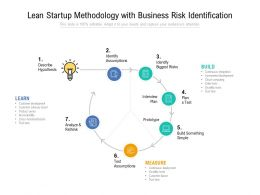 Lean Startup Methodology With Business Risk Identification