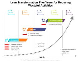 Lean Transformation Five Years For Reducing Wasteful Activities
