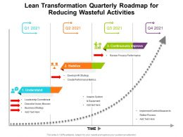 Lean Transformation Quarterly Roadmap For Reducing Wasteful Activities