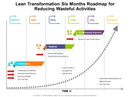 Lean Transformation Six Months Roadmap For Reducing Wasteful Activities