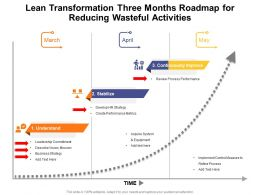 Lean Transformation Three Months Roadmap For Reducing Wasteful Activities