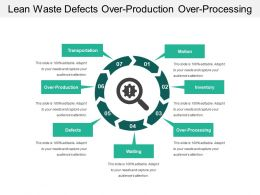 Lean Waste Defects Over Production Over Processing