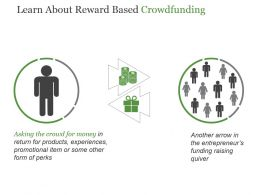 Learn About Reward Based Crowdfunding Powerpoint Ideas