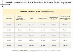 Learned Lesson Impact Rank Practices Problems Action Implement