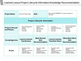 Learned Lesson Project Lifecycle Information Knowledge Recommendation