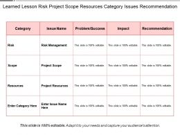 learned_lesson_risk_project_scope_resources_category_issues_recommendation_Slide01