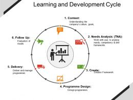 Learning And Development Cycle Powerpoint Slide Background