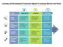 Learning And Development Framework Aligned To Company Mission And Vision