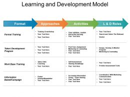 Learning And Development Model Powerpoint Slide Graphics