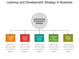 Learning And Development Strategy In Business Powerpoint Slides