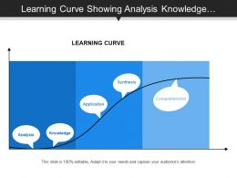 Learning Curve Showing Analysis Knowledge Application Synthesis And Comprehension