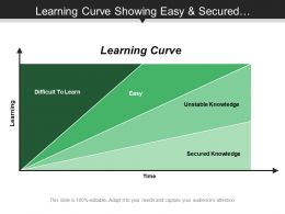 Learning Curve Showing Easy And Secured Knowledge