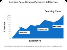 Learning Curve Showing Experience And Milestone