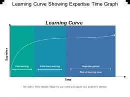 Learning Curve Showing Expertise Time Graph