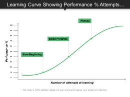 Learning Curve Showing Performance Percentage Attempts Graph