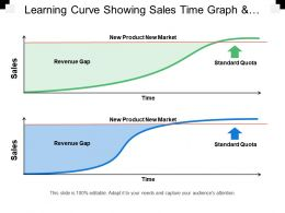 Learning Curve Showing Sales Time Graph And Revenue Gap