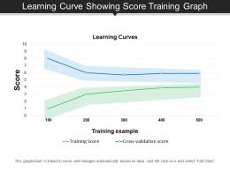 Learning Curve Showing Score Training Graph