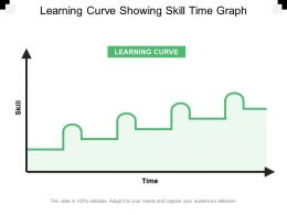 Learning Curve Showing Skill Time Graph