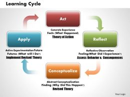 Learning Cycles powerpoint presentation slide template