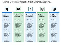 Learning Environment Characteristics Showing Active Learning And Collaborative Learning