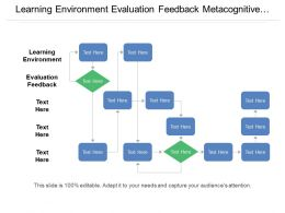 Learning Environment Evaluation Feedback Metacognitive Knowledge Task Purpose