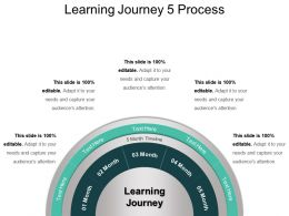 Learning Journey 5 Process PPT Background Template