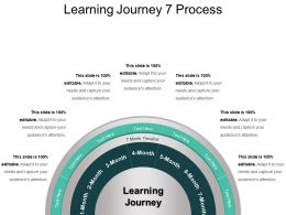 Learning Journey 7 Process Ppt Example Professional