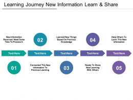 Learning Journey New Information Learn And Share