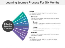 Learning Journey Process For Six Months