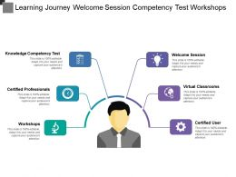 Learning Journey Welcome Session Competency Test Workshops