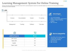 Learning Management System For Online Training Price Ppt Presentation Styles Slide