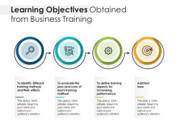 Learning Objectives Obtained From Business Training
