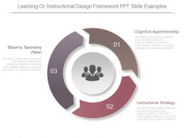 Learning Or Instructional Design Framework Ppt Slide Examples