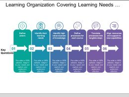 Learning Organization Covering Learning Needs Source Of Knowledge Source New Capabilities