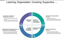 Learning Organization Covering Supportive Leaders Continuous Improvement Structure