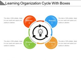 Learning Organization Cycle With Boxes Powerpoint Slide Designs