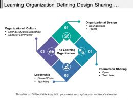 Learning Organization Defining Design Sharing Leadership And Culture